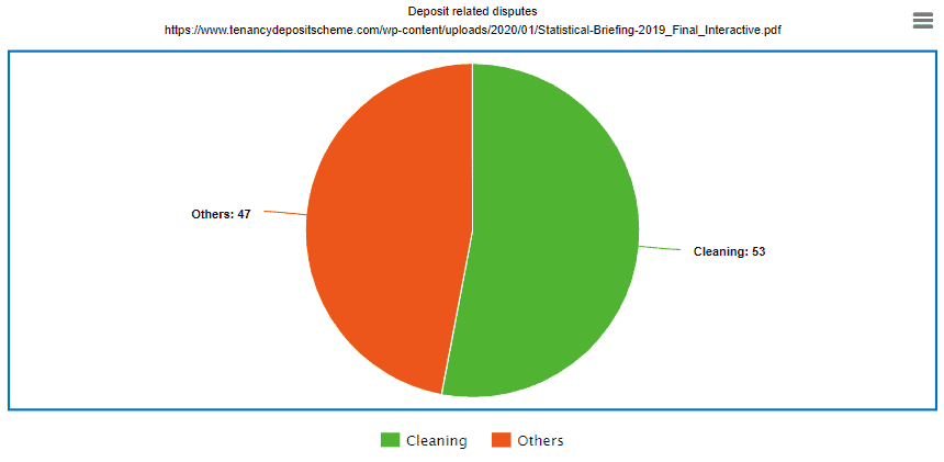 pie chart displaying end of tenancy cleaning issues